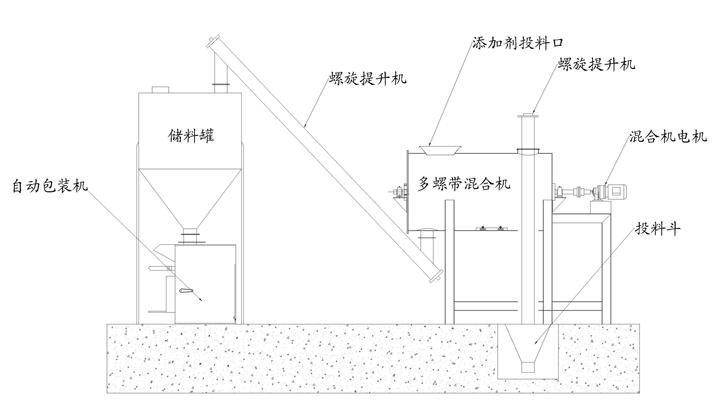 简易型腻子粉生产线