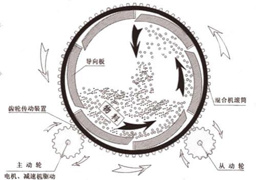 玻化微珠搅拌机原理图