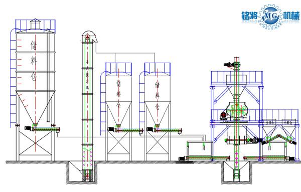 灌浆料生产线配置图