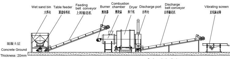 时产10吨沙子烘干机